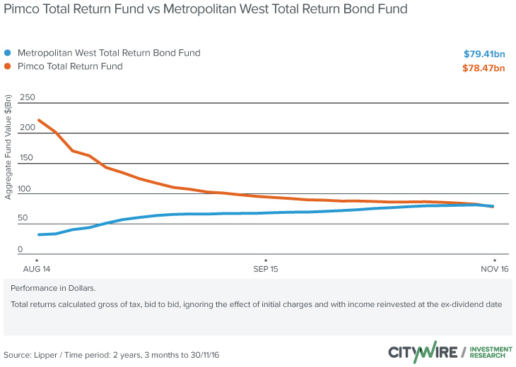 metropolitan west funds TCW overtakes Pimco as largest active bond fund | Citywire