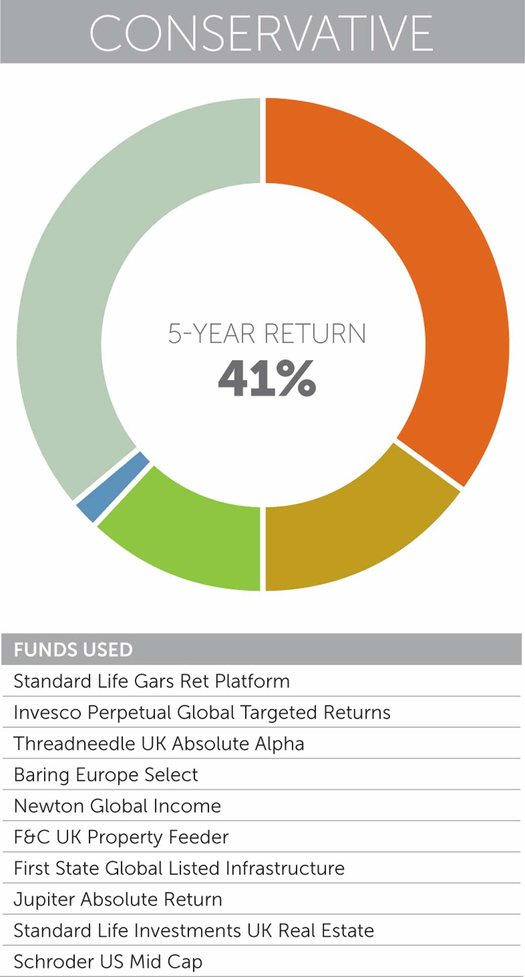 How To Build Asset Allocation Uk